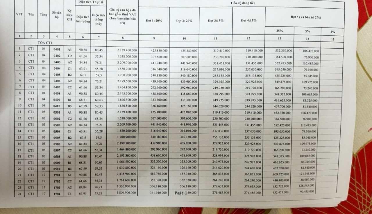 Bảng giá PCC1 Thanh Xuân đợt 1 ngoại giao